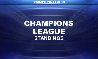 Champions League Standings 30th of November